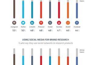 市場推廣大比拼!Facebook和Instagram哪個更有效?