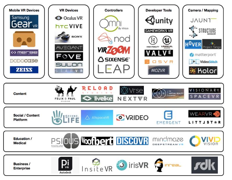 """市場生態系統圖:""""虛擬實境""""市場營銷-下一個大熱的超級廣告媒介"""