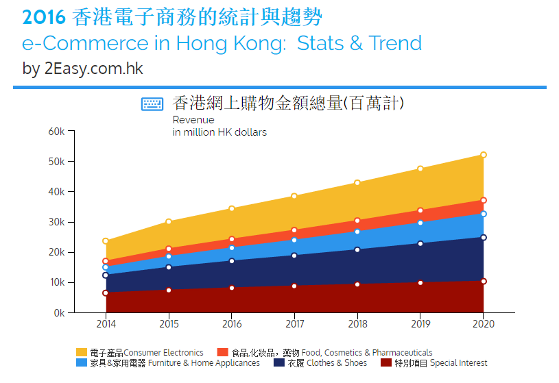 未來5年的年增長為11.04%,於2020年達到520億港元的規模 In the next 5 years, revenue is expected to have an annual growth rate of 11.04% resulting in a market volume of HKD 52.1 Billion in 2020.