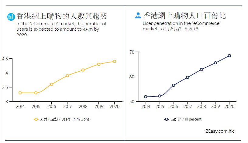 香港的網購人口在未來數年將進入高增長期。
