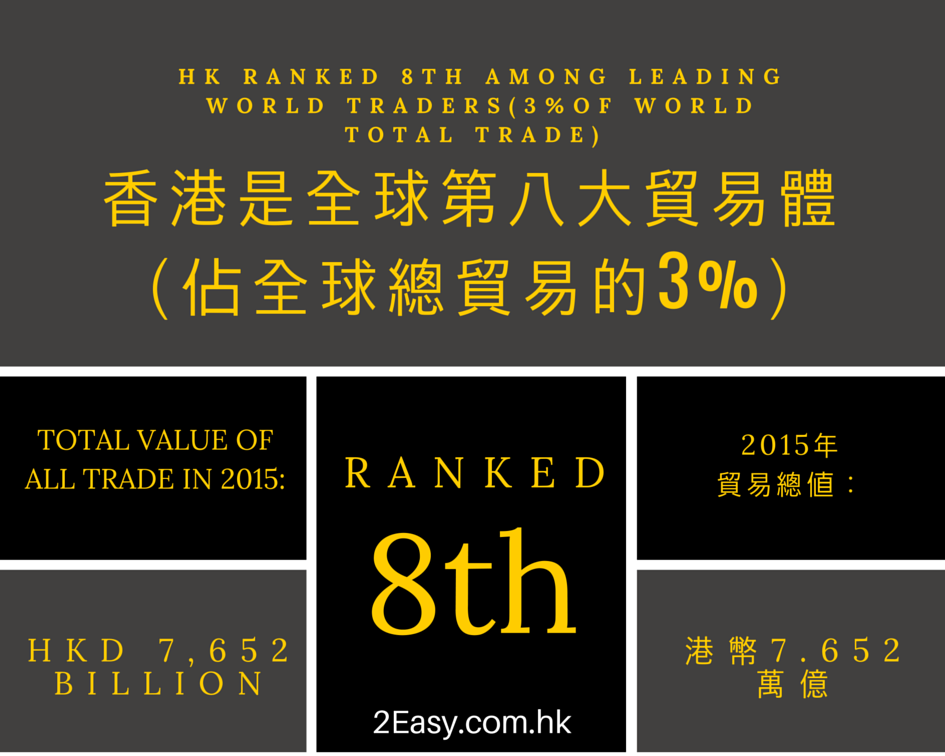 2015年,香港是全球第八大貿易體 (佔全球總貿易的3%) In 2015, Hong Kong ranked 8th among the leading world trading nations (3% of world total trade)