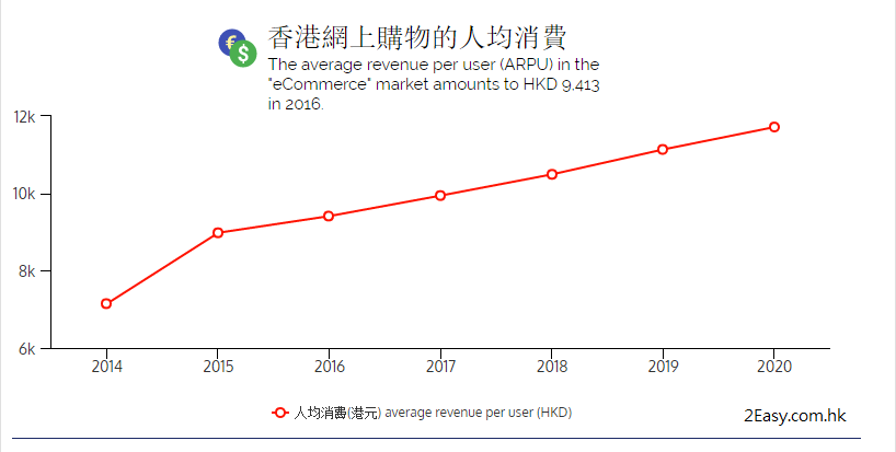 香港的網購人口在未來數年將進入高增長期。 而預期的人均消費亦將穩步上升。
