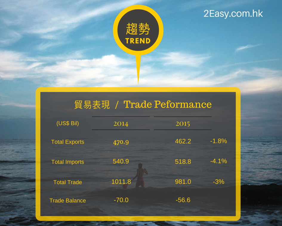 香港2015的貿易表現 Hong Kong Trade Performance in 2015