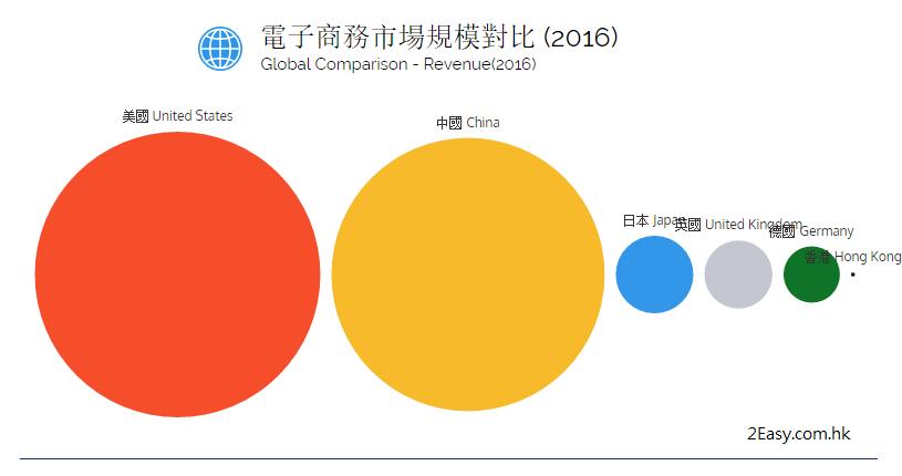 相對其大國而言,香港仍是個小市場。