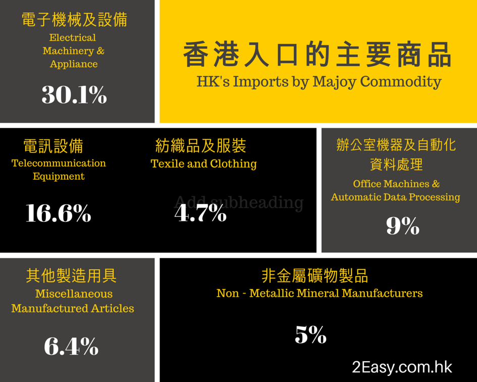 香港入口的主要商品 HK's Imports by Majoy Commodity