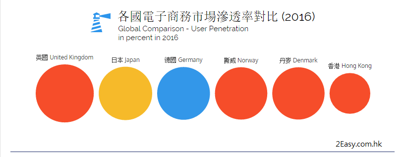 香港的eCommerce市場礙於城市交通和商業基建非常發達, 其滲透率遠不及其他發達國家。但隨著eCommerce的普及化,香港市場具高增長潛力。