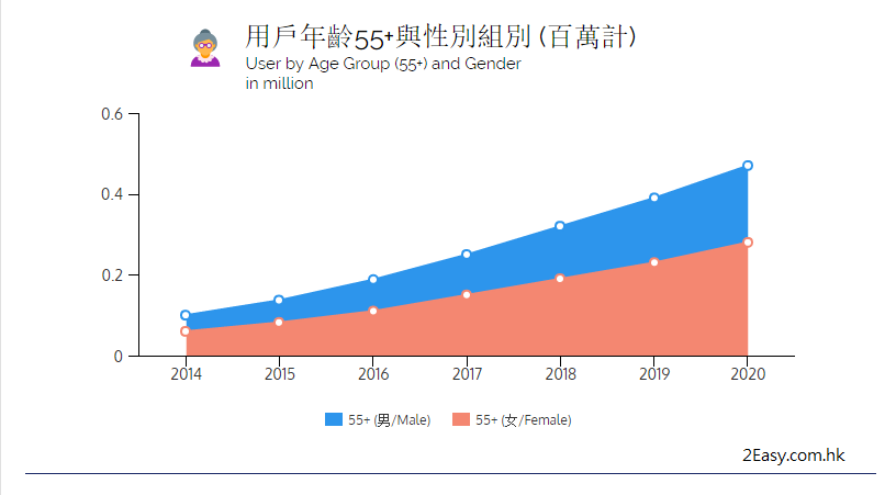 55歲以上的用戶增長尤為突出,而女性用戶的市場高於男性。
