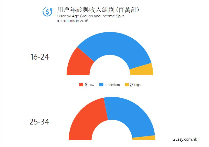 高年齡組別的高收入比例最高,從此可見,香港eCommerce市場的未來熱點和增長將集中於45歲以上的高收入組別