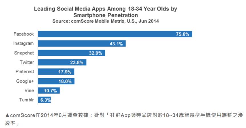 社群APP領導品牌對於18-34歲Smart-Phone使用者次使用率
