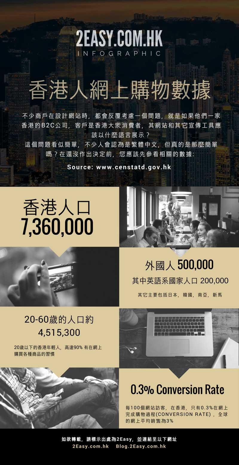 一家香港的B2C公司,客戶是香港大眾消費者,其網站和其它宣傳工具應該以什麼語言展示?這個問題看似簡單,不少人會認為是繁體中文,但真的是那麼簡單嗎?在還進行網頁設計前,您應該先參看相關的數據: