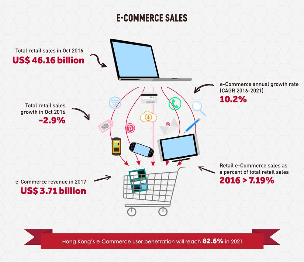 1--Hong-Kong-Ecommerce-sales-Hong-Kong's-eCommerce-Market-Outlook-in-2016-17-2Easy-blog