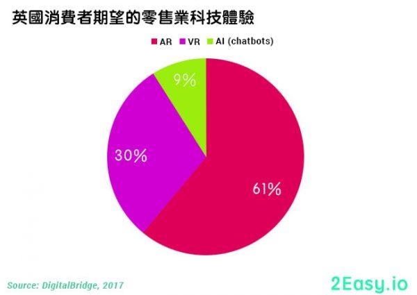 61%的消費者期望使用而手機ARAR擴增實景App來作出網上購物決定。