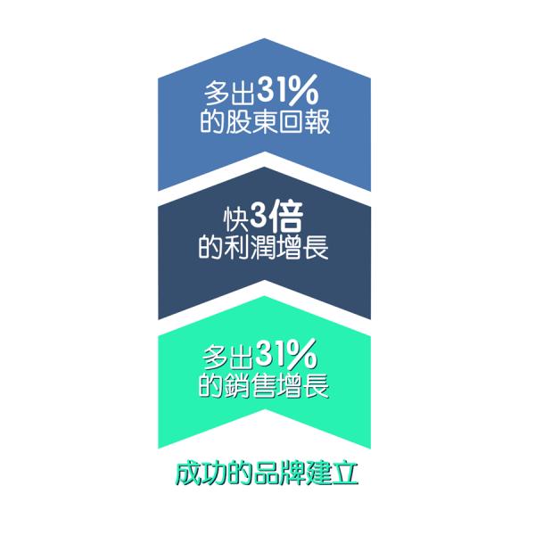 成功的品牌能帶動更高的投資回報率(ROI)